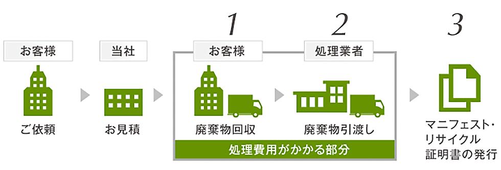 産業廃棄物処理の流れ